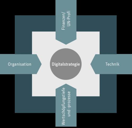 Die Enabler einer Digitalstrategie