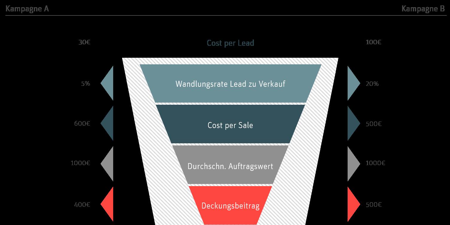 Sales Funnel Leadgen